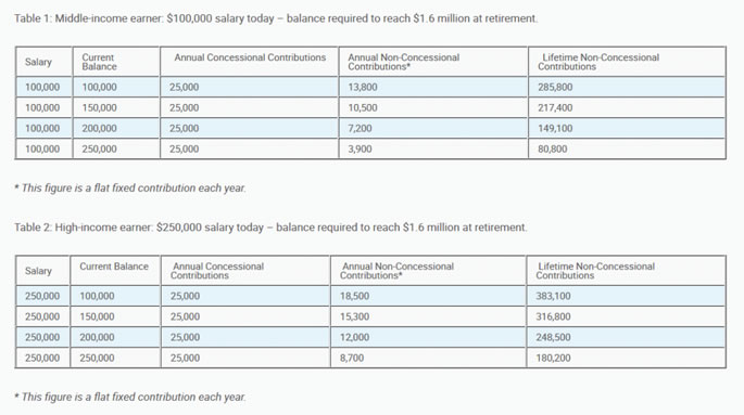 Start saving early and let compound interest grow your